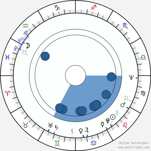 Sten Nadolny wikipedia, horoscope, astrology, instagram