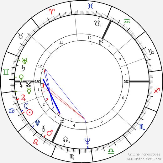 Stephen Jo Bladd день рождения гороскоп, Stephen Jo Bladd Натальная карта онлайн