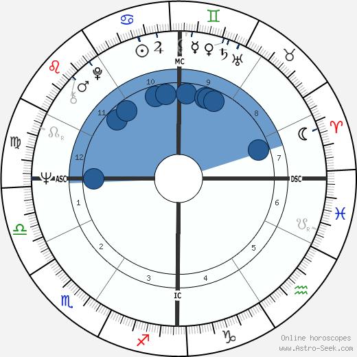 Tom O'Hara wikipedia, horoscope, astrology, instagram