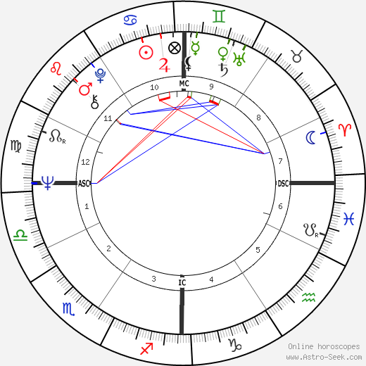 Tom O'Hara birth chart, Tom O'Hara astro natal horoscope, astrology