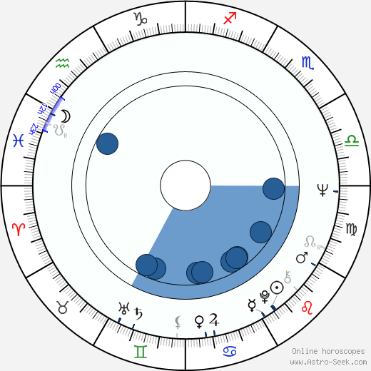 Tony Sirico wikipedia, horoscope, astrology, instagram
