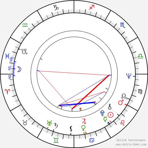 Väinö Vainio astro natal birth chart, Väinö Vainio horoscope, astrology