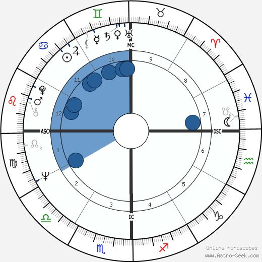 Vincente Fox wikipedia, horoscope, astrology, instagram