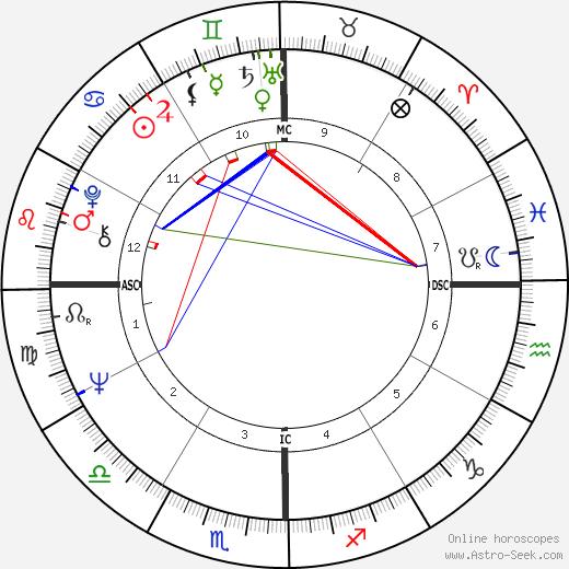 Висенте Фокс Кесада Vincente Fox день рождения гороскоп, Vincente Fox Натальная карта онлайн