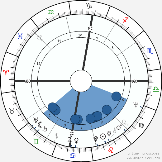 Andy Fogelson wikipedia, horoscope, astrology, instagram