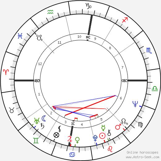 Andy Fogelson день рождения гороскоп, Andy Fogelson Натальная карта онлайн