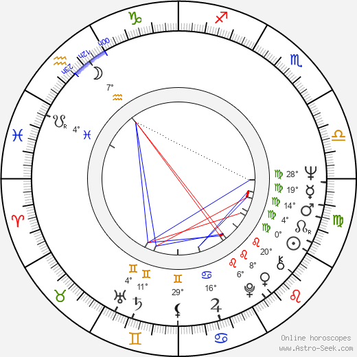 Anna Széles birth chart, biography, wikipedia 2019, 2020