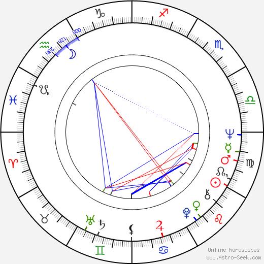 Anna Széles birth chart, Anna Széles astro natal horoscope, astrology