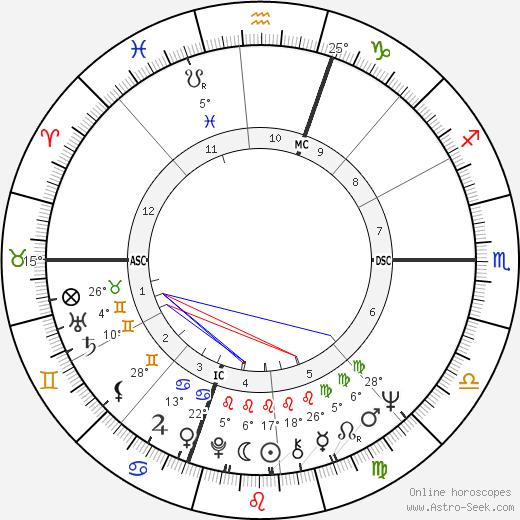 Betsey Johnson Birth Chart Horoscope Date Of Birth Astro