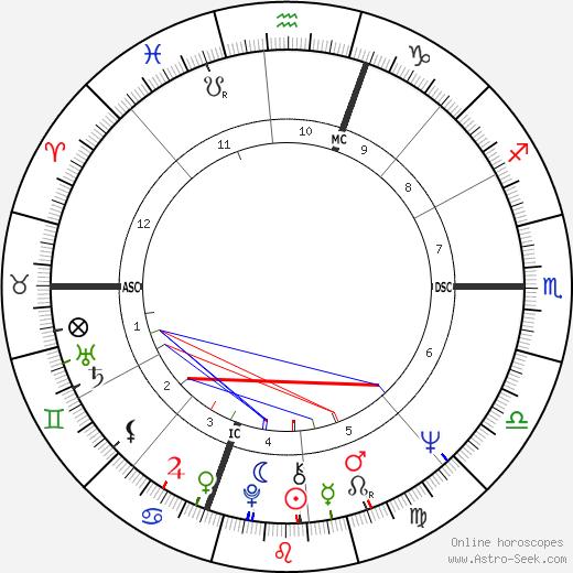 Betsey Johnson astro natal birth chart, Betsey Johnson horoscope, astrology