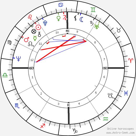 Billy Joe Thomas день рождения гороскоп, Billy Joe Thomas Натальная карта онлайн