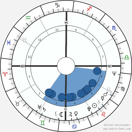 Caetano Veloso wikipedia, horoscope, astrology, instagram