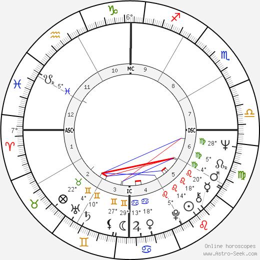 Caetano Veloso birth chart, biography, wikipedia 2020, 2021