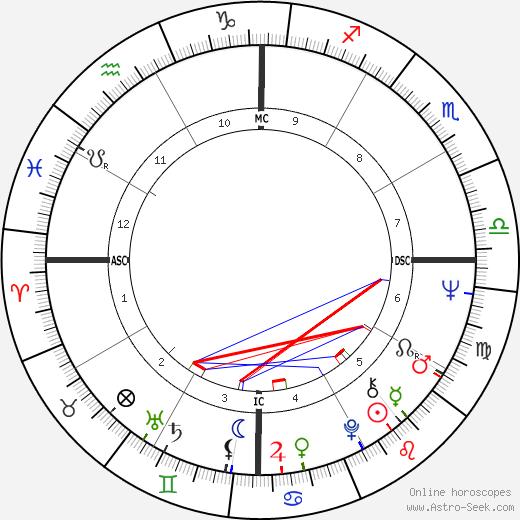 Caetano Veloso birth chart, Caetano Veloso astro natal horoscope, astrology