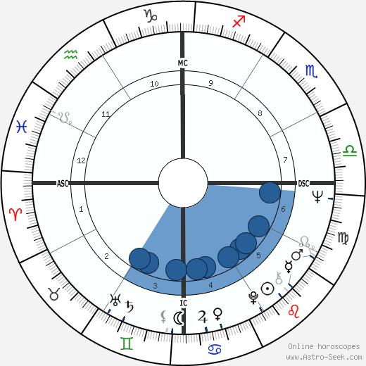 Carlos Monzon wikipedia, horoscope, astrology, instagram
