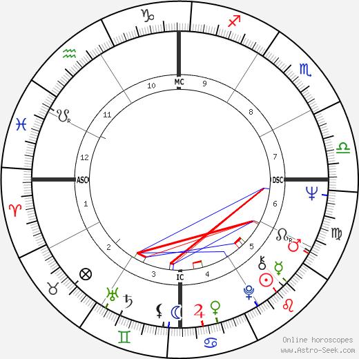 Carlos Monzon tema natale, oroscopo, Carlos Monzon oroscopi gratuiti, astrologia