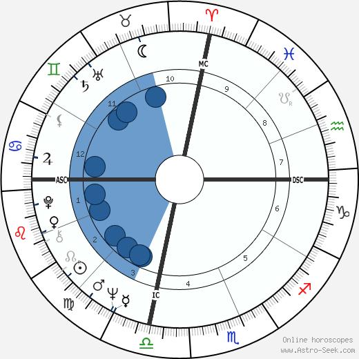 Christopher Morgan wikipedia, horoscope, astrology, instagram