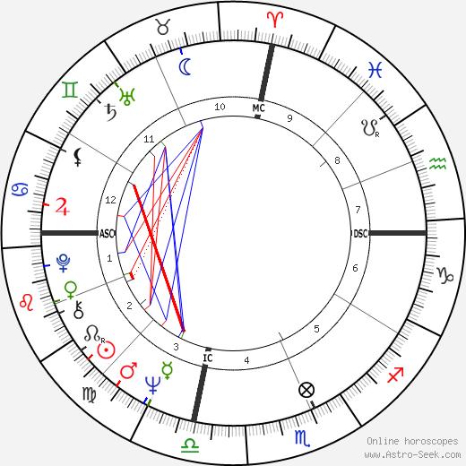 Christopher Morgan день рождения гороскоп, Christopher Morgan Натальная карта онлайн