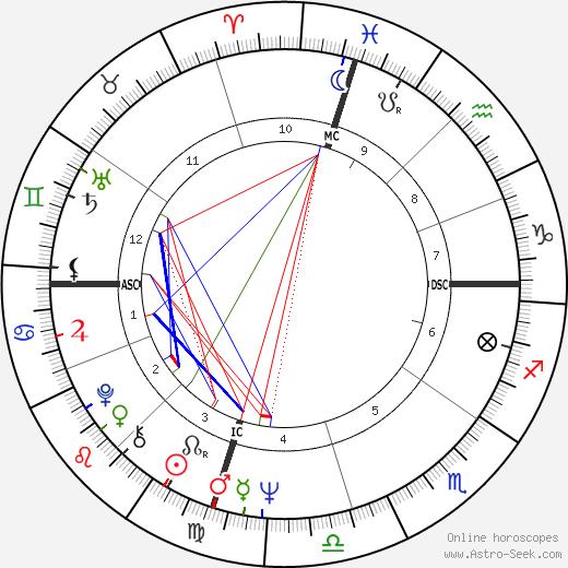 Daryl Dragon день рождения гороскоп, Daryl Dragon Натальная карта онлайн