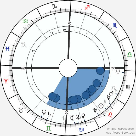 Dennis Canavan wikipedia, horoscope, astrology, instagram