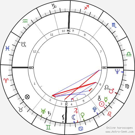 Dennis Canavan день рождения гороскоп, Dennis Canavan Натальная карта онлайн