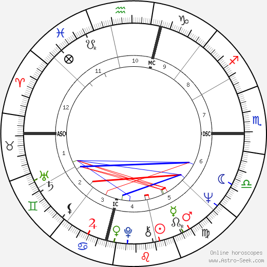 Dennis Whitney день рождения гороскоп, Dennis Whitney Натальная карта онлайн