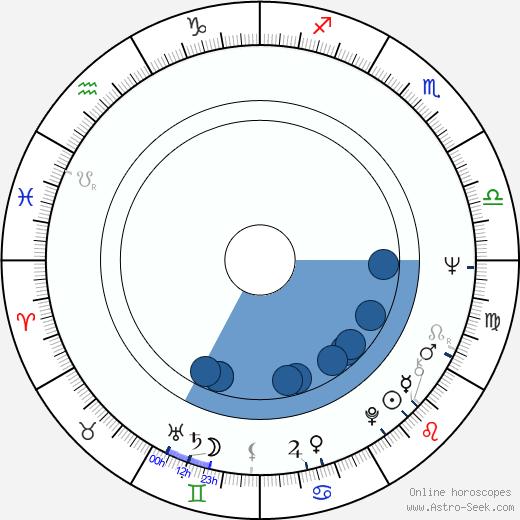 Evelyn Hamann wikipedia, horoscope, astrology, instagram