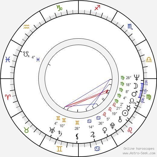 Fei Xie birth chart, biography, wikipedia 2020, 2021