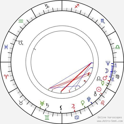 Fei Xie birth chart, Fei Xie astro natal horoscope, astrology