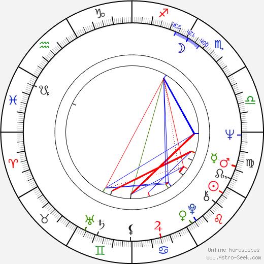 Fred Thompson birth chart, Fred Thompson astro natal horoscope, astrology