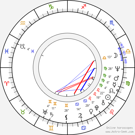 George Eastman birth chart, biography, wikipedia 2019, 2020