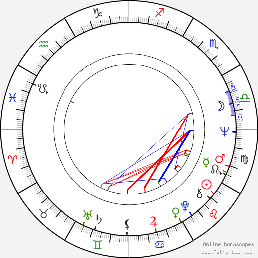 George Eastman astro natal birth chart, George Eastman horoscope, astrology