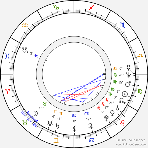George Kuchar birth chart, biography, wikipedia 2019, 2020