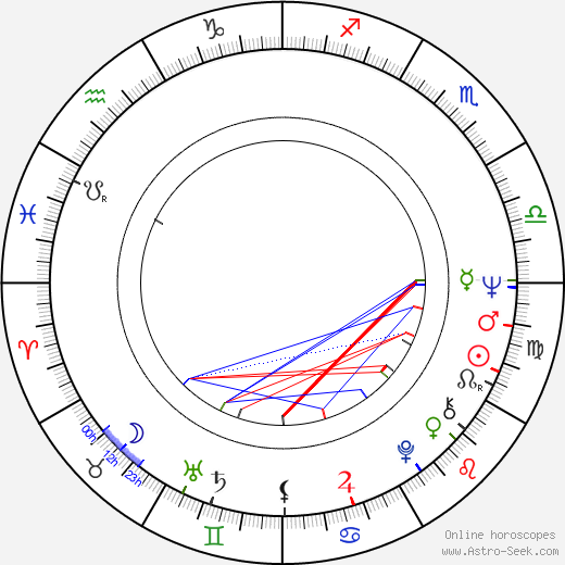 George Kuchar astro natal birth chart, George Kuchar horoscope, astrology