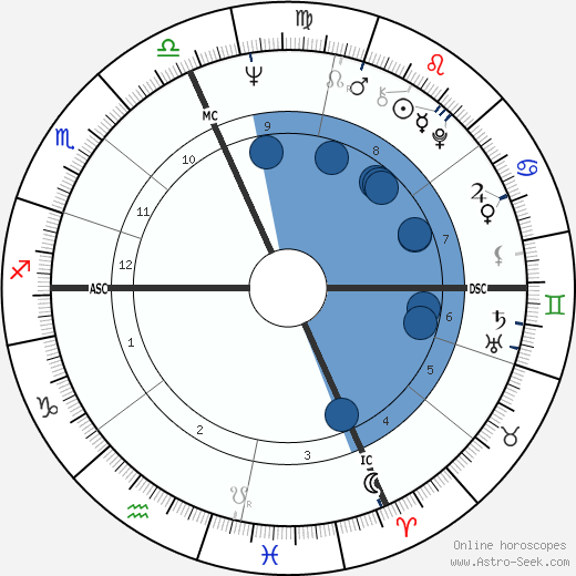 Giancarlo Giannini wikipedia, horoscope, astrology, instagram