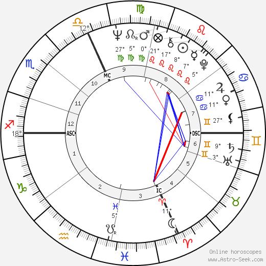 Giancarlo Giannini birth chart, biography, wikipedia 2020, 2021