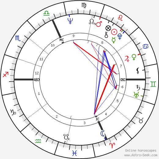 Giancarlo Giannini birth chart, Giancarlo Giannini astro natal horoscope, astrology