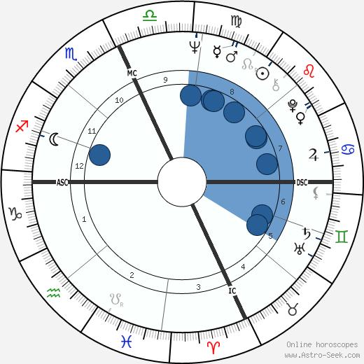 Gilbert III Moses wikipedia, horoscope, astrology, instagram
