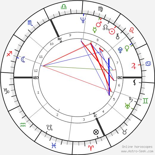 Gilbert III Moses tema natale, oroscopo, Gilbert III Moses oroscopi gratuiti, astrologia