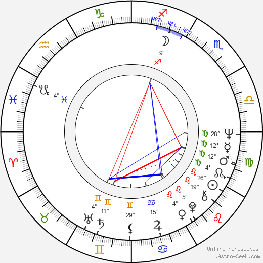 Hannelore Hoger birth chart, biography, wikipedia 2019, 2020