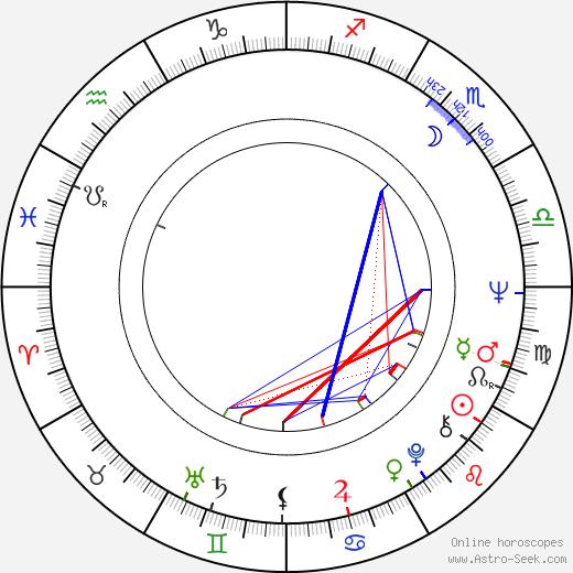 Henry G. Sanders birth chart, Henry G. Sanders astro natal horoscope, astrology
