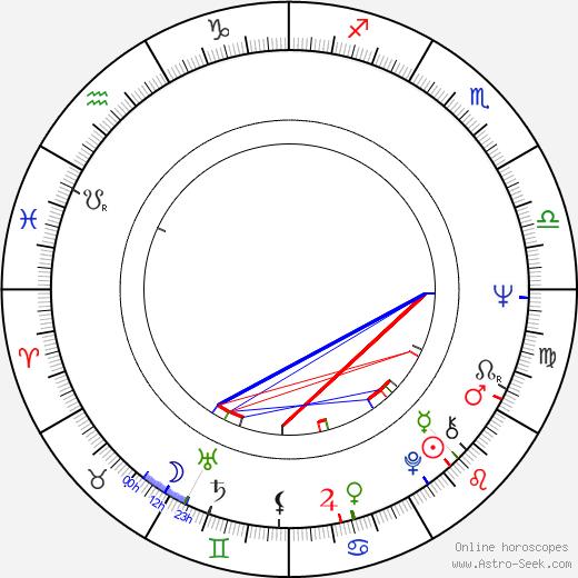Igor Luther день рождения гороскоп, Igor Luther Натальная карта онлайн