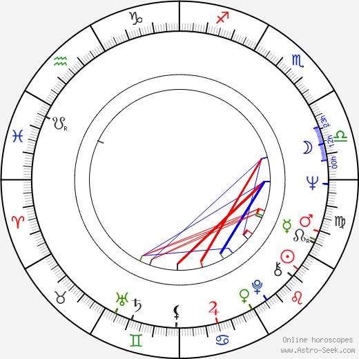Jaroslav Lobkowicz birth chart, Jaroslav Lobkowicz astro natal horoscope, astrology