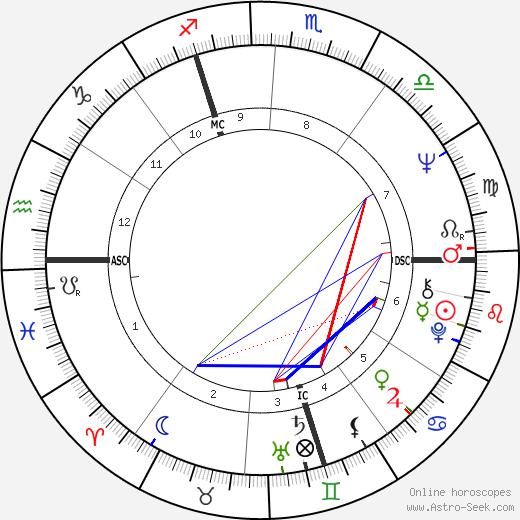 Jean-Pierre Le Goff tema natale, oroscopo, Jean-Pierre Le Goff oroscopi gratuiti, astrologia