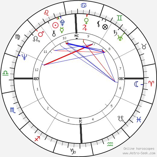 Jerry Garcia astro natal birth chart, Jerry Garcia horoscope, astrology