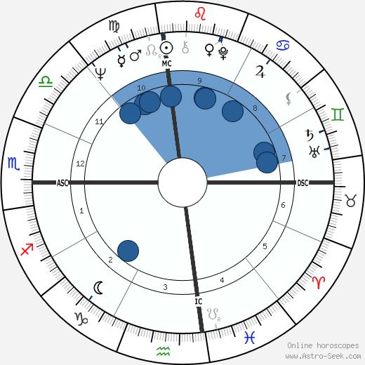 Joe Chambers wikipedia, horoscope, astrology, instagram