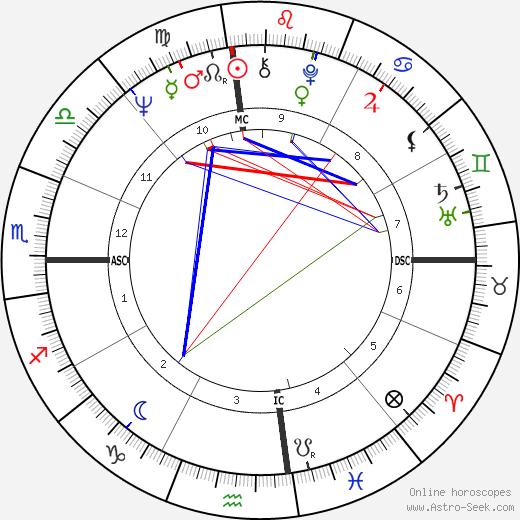 Joe Chambers tema natale, oroscopo, Joe Chambers oroscopi gratuiti, astrologia