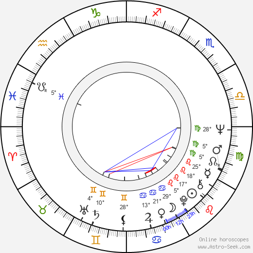 John Bailey birth chart, biography, wikipedia 2019, 2020