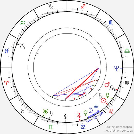 John Bailey день рождения гороскоп, John Bailey Натальная карта онлайн