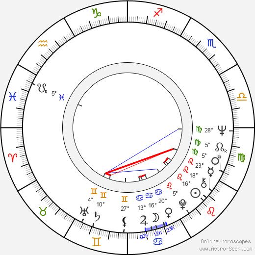 Karol Sidon birth chart, biography, wikipedia 2020, 2021